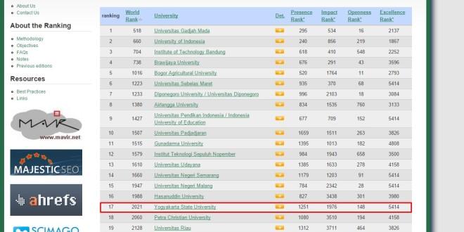 Peringkat Universitas di Indonesia Versi Webometrics 2015