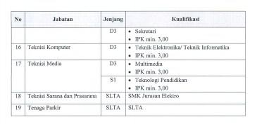 Kualifikasi Pendidikan 3
