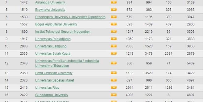 Peringkat Universitas di Indonesia Versi Webometrics Juli 2015