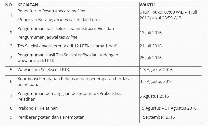 SM-3T TINGKAT NASIONAL TAHUN 2016